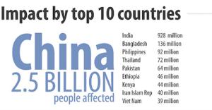 UNISDR的全球受灾人数 1992-2012 (图片来源 UNISDR)